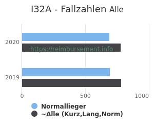 Anzahl aller Patienten und Normallieger mit der DRG I32A