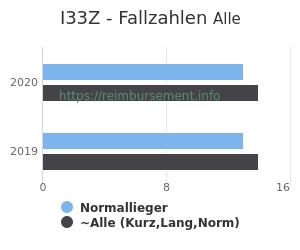 Anzahl aller Patienten und Normallieger mit der DRG I33Z