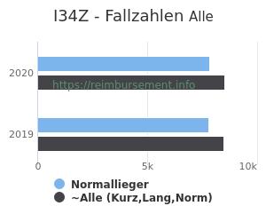 Anzahl aller Patienten und Normallieger mit der DRG I34Z