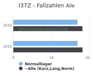 Anzahl aller Patienten und Normallieger mit der DRG I37Z