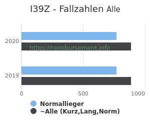 Anzahl aller Patienten und Normallieger mit der DRG I39Z