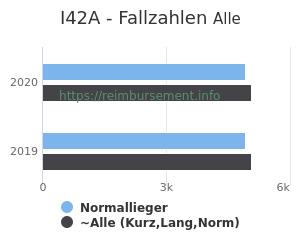 Anzahl aller Patienten und Normallieger mit der DRG I42A