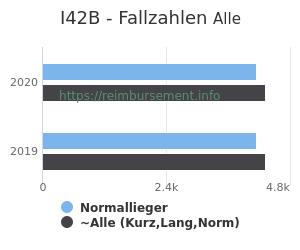 Anzahl aller Patienten und Normallieger mit der DRG I42B