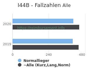 Anzahl aller Patienten und Normallieger mit der DRG I44B