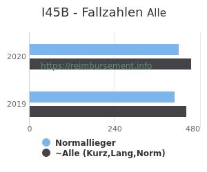 Anzahl aller Patienten und Normallieger mit der DRG I45B
