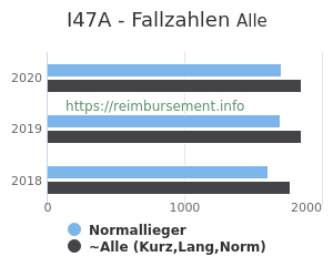 Anzahl aller Patienten und Normallieger mit der DRG I47A