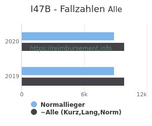 Anzahl aller Patienten und Normallieger mit der DRG I47B