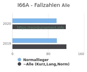 Anzahl aller Patienten und Normallieger mit der DRG I66A