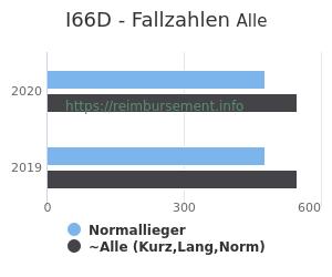 Anzahl aller Patienten und Normallieger mit der DRG I66D