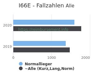 Anzahl aller Patienten und Normallieger mit der DRG I66E