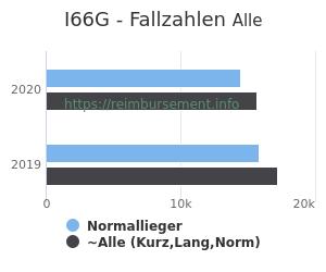 Anzahl aller Patienten und Normallieger mit der DRG I66G