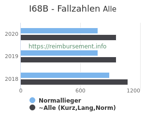 Anzahl aller Patienten und Normallieger mit der DRG I68B