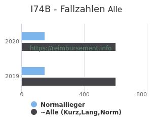 Anzahl aller Patienten und Normallieger mit der DRG I74B