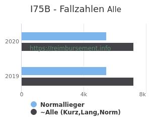 Anzahl aller Patienten und Normallieger mit der DRG I75B