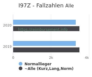 Anzahl aller Patienten und Normallieger mit der DRG I97Z