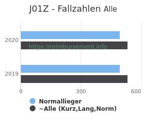 Anzahl aller Patienten und Normallieger mit der DRG J01Z
