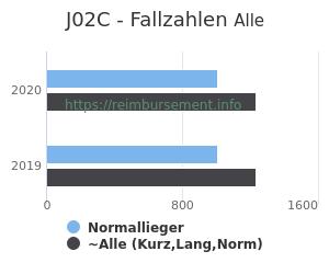 Anzahl aller Patienten und Normallieger mit der DRG J02C