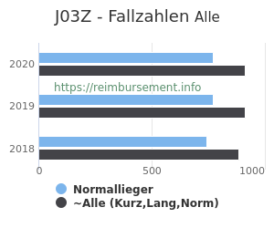 Anzahl aller Patienten und Normallieger mit der DRG J03Z