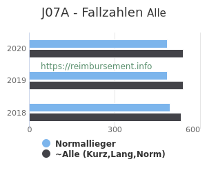 Anzahl aller Patienten und Normallieger mit der DRG J07A