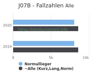 Anzahl aller Patienten und Normallieger mit der DRG J07B