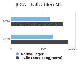 Anzahl aller Patienten und Normallieger mit der DRG J08A