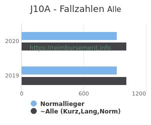 Anzahl aller Patienten und Normallieger mit der DRG J10A