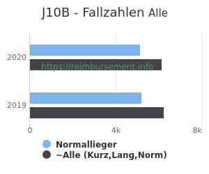 Anzahl aller Patienten und Normallieger mit der DRG J10B