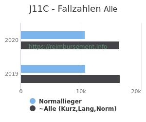 Anzahl aller Patienten und Normallieger mit der DRG J11C