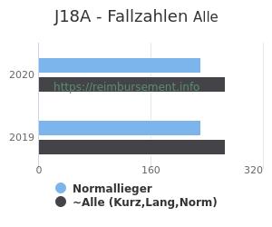 Anzahl aller Patienten und Normallieger mit der DRG J18A