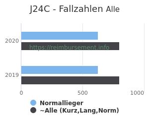 Anzahl aller Patienten und Normallieger mit der DRG J24C