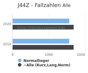 Anzahl aller Patienten und Normallieger mit der DRG J44Z