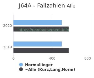 Anzahl aller Patienten und Normallieger mit der DRG J64A