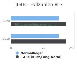 Anzahl aller Patienten und Normallieger mit der DRG J64B