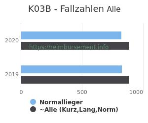 Anzahl aller Patienten und Normallieger mit der DRG K03B