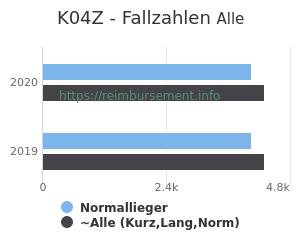 Anzahl aller Patienten und Normallieger mit der DRG K04Z