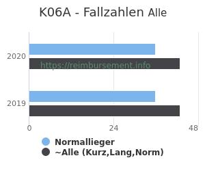 Anzahl aller Patienten und Normallieger mit der DRG K06A