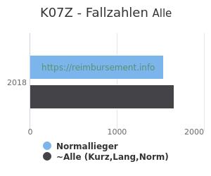 Anzahl aller Patienten und Normallieger mit der DRG K07Z