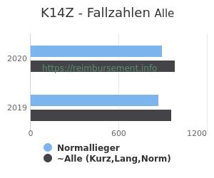 Anzahl aller Patienten und Normallieger mit der DRG K14Z