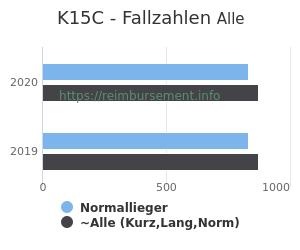 Anzahl aller Patienten und Normallieger mit der DRG K15C
