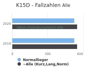 Anzahl aller Patienten und Normallieger mit der DRG K15D