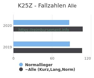 Anzahl aller Patienten und Normallieger mit der DRG K25Z