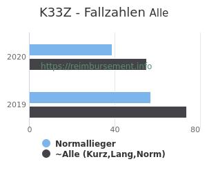 Anzahl aller Patienten und Normallieger mit der DRG K33Z