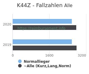 Anzahl aller Patienten und Normallieger mit der DRG K44Z