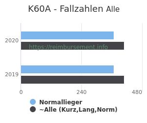 Anzahl aller Patienten und Normallieger mit der DRG K60A