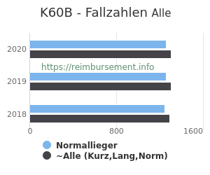 Anzahl aller Patienten und Normallieger mit der DRG K60B
