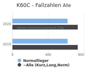 Anzahl aller Patienten und Normallieger mit der DRG K60C