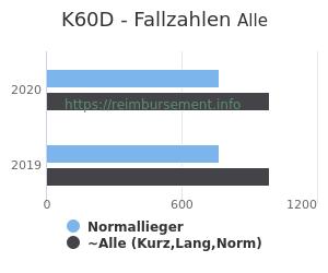 Anzahl aller Patienten und Normallieger mit der DRG K60D