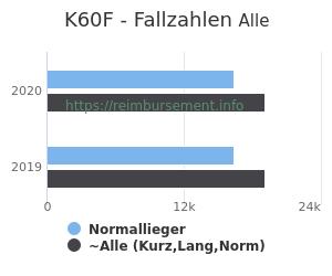 Anzahl aller Patienten und Normallieger mit der DRG K60F