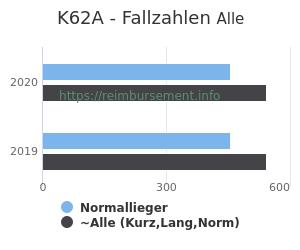 Anzahl aller Patienten und Normallieger mit der DRG K62A
