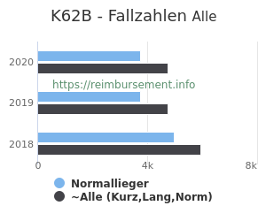 Anzahl aller Patienten und Normallieger mit der DRG K62B